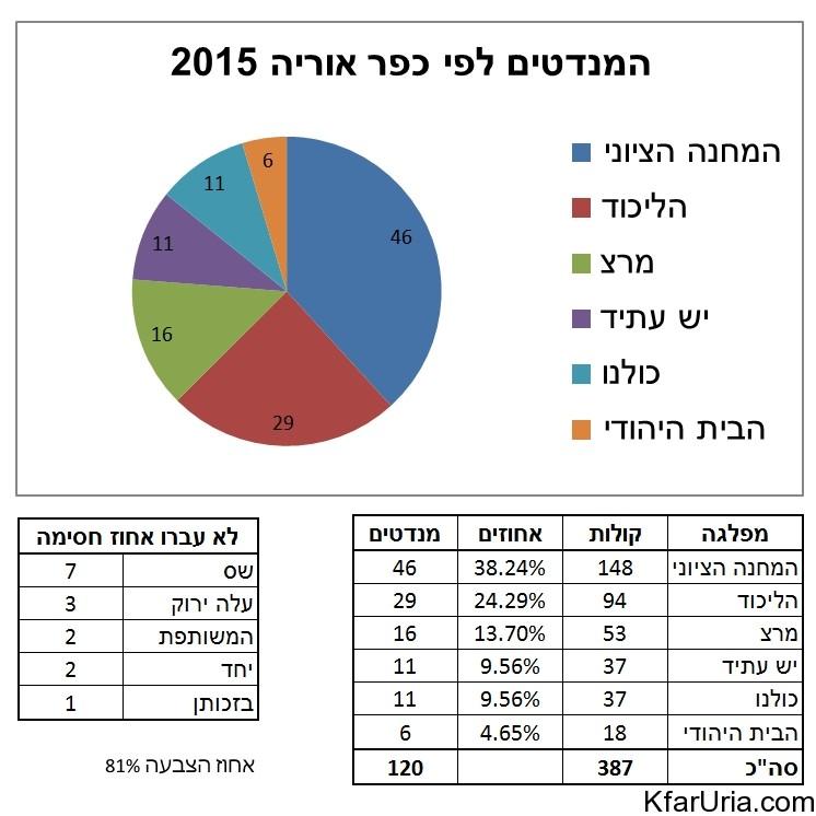 תוצאות בחירות כלליות 2015 - כפר אוריה